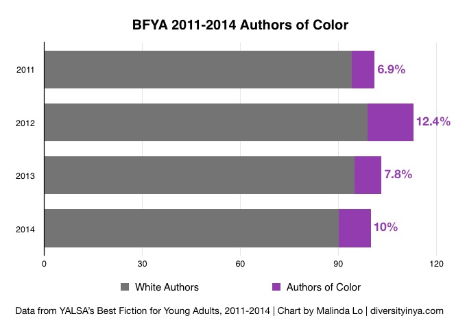 chart-2011to2014-authors