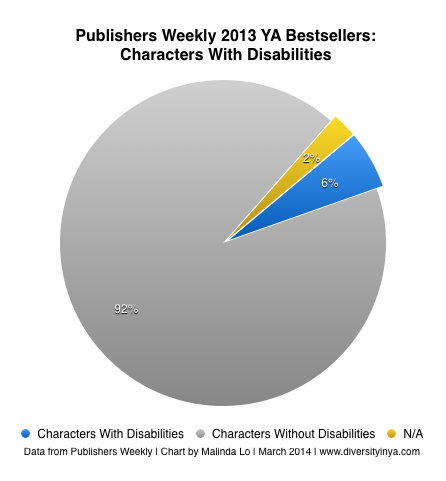 pw13-chart-disability