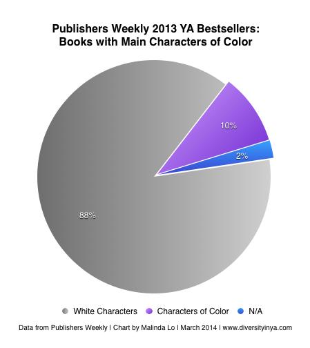 pw13-chart-race
