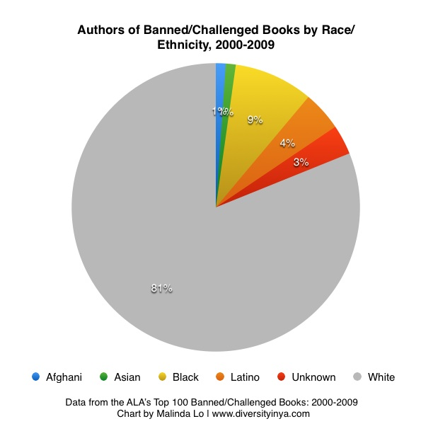 book challenges suppress diversity diversity in ya chart authors 2000to2009