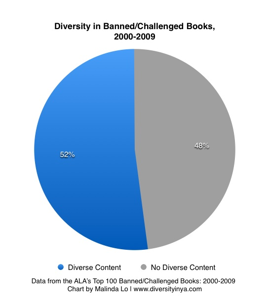 book challenges suppress diversity diversity in ya chart bookcontent 2000to2009