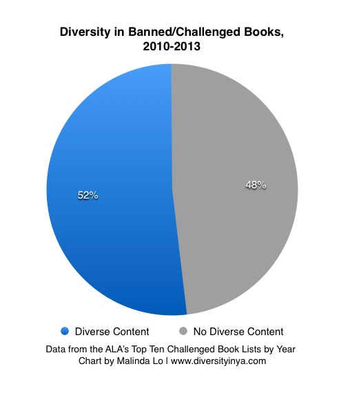 chart-bookcontent-2010to2013