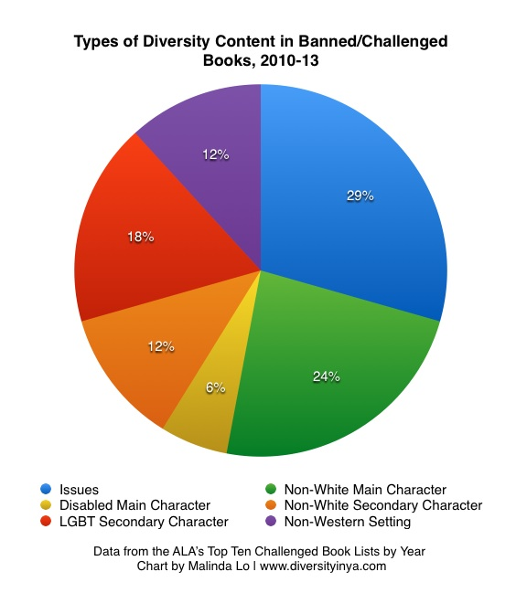 Wellesley College Gay Statistics Charts Marketing